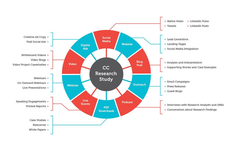 CC Marketing Research Chart